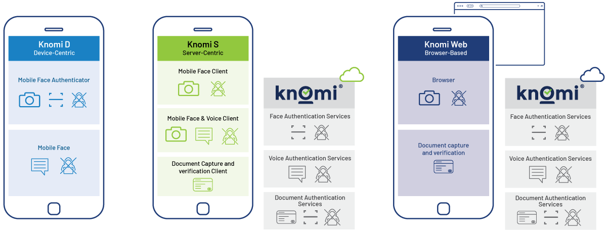 Knomi Mobile Biometric Authentication
